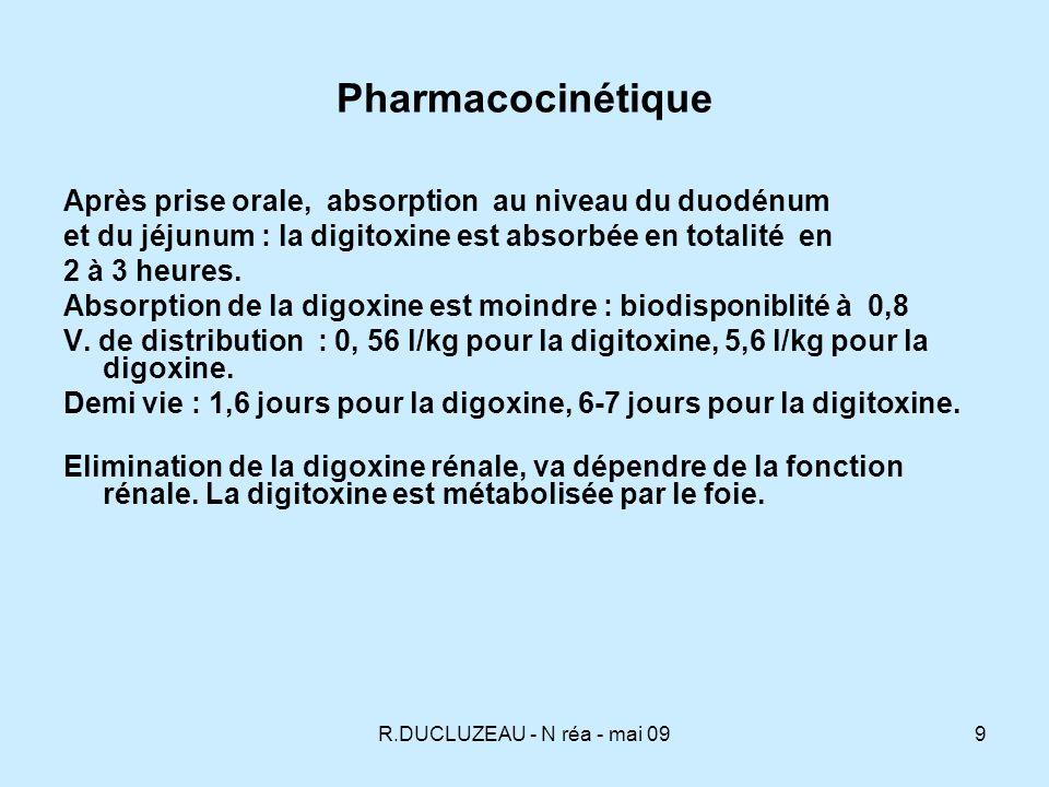 R.DUCLUZEAU - N réa - mai 0910 Rappel pharmacologique DigoxineDigitoxine Biodisponibilité50 à 90% 95% Volume de distribution5,6 L/kg0,56 L/kg Liaison protéines25%95% Demi-vie1,6 jour6 jours Cycle enterohépatique7%26% EliminationRénaleHépatique
