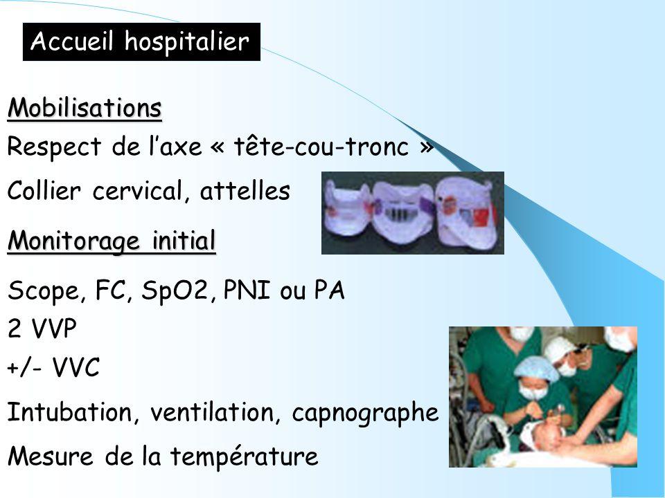 Accueil hospitalier Mobilisations Monitorage initial Scope, FC, SpO2, PNI ou PA 2 VVP +/- VVC Intubation, ventilation, capnographe Mesure de la tempér