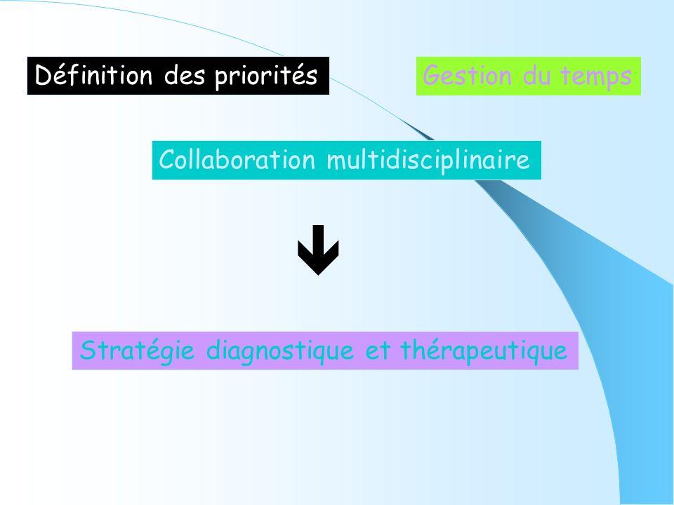 Définition des priorités Gestion du temps Collaboration multidisciplinaire Stratégie diagnostique et thérapeutique