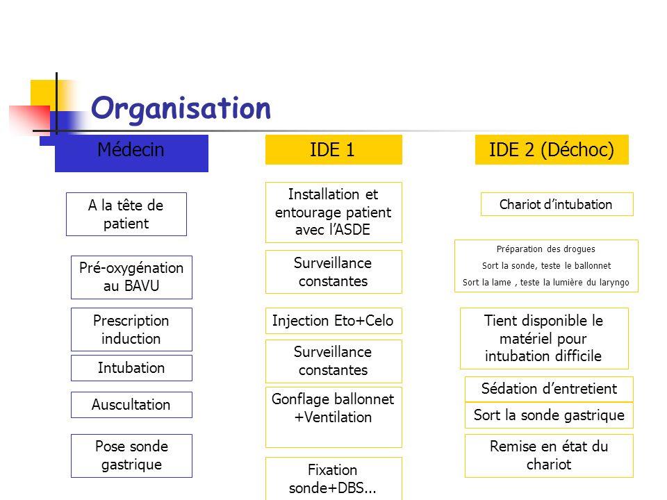 Déroulement : Veiller sur les constantes patient : Avant (pré oxygénation) SpO 2 +++ FC PA FR