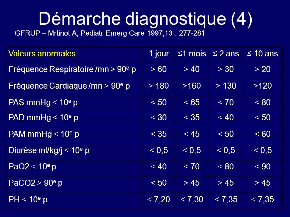Démarche diagnostique (4) Valeurs anormales1 jour1 mois 2 ans 10 ans Fréquence Respiratoire /mn > 90 e p> 60> 40> 30> 20 Fréquence Cardiaque /mn > 90