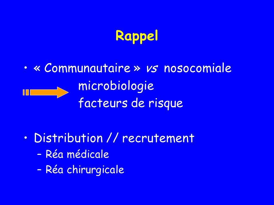 Rappel « Communautaire » vs nosocomiale microbiologie facteurs de risque Distribution // recrutement –Réa médicale –Réa chirurgicale