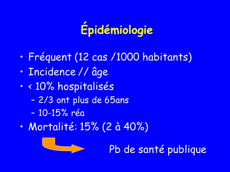 Épidémiologie Fréquent (12 cas /1000 habitants) Incidence // âge < 10% hospitalisés –2/3 ont plus de 65ans –10-15% réa Mortalité: 15% (2 à 40%) Pb de