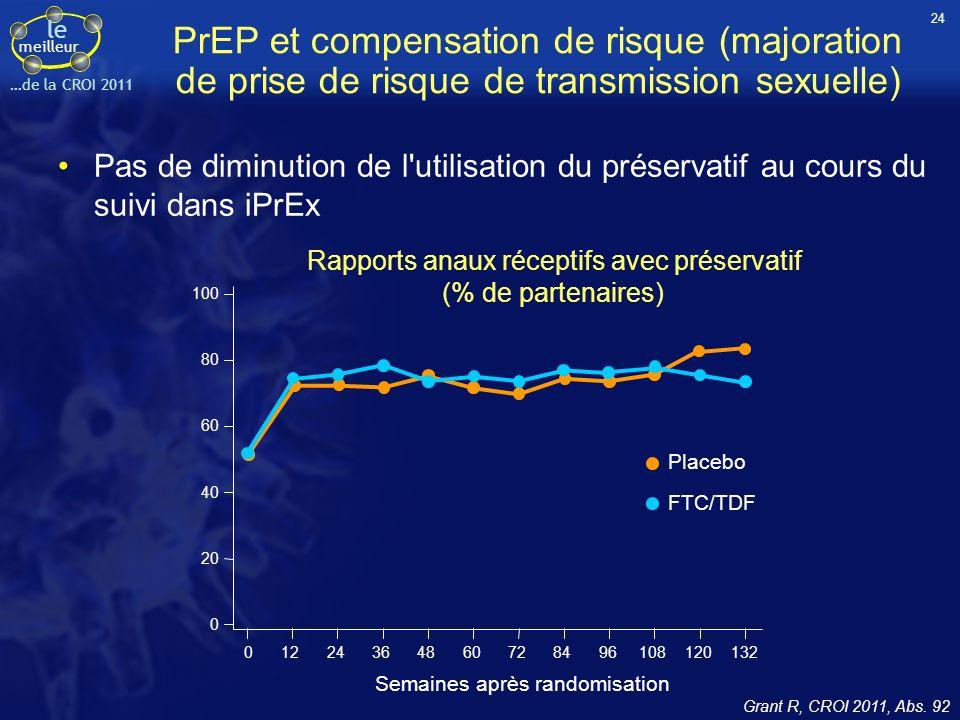 le meilleur …de la CROI 2011 PrEP et compensation de risque (majoration de prise de risque de transmission sexuelle) Pas de diminution de l'utilisatio