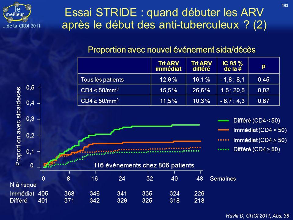 le meilleur …de la CROI 2011 0,4 0,3 0,2 0,1 0 0,5 Proportion avec sida/décès 081624324048Semaines Immédiat (CD4 < 50) 116 évènements chez 806 patient