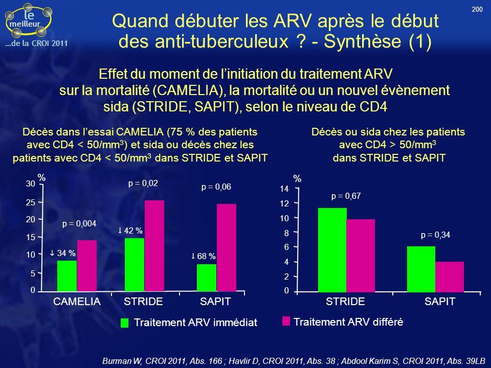 le meilleur …de la CROI 2011 Quand débuter les ARV après le début des anti-tuberculeux ? - Synthèse (1) Effet du moment de linitiation du traitement A