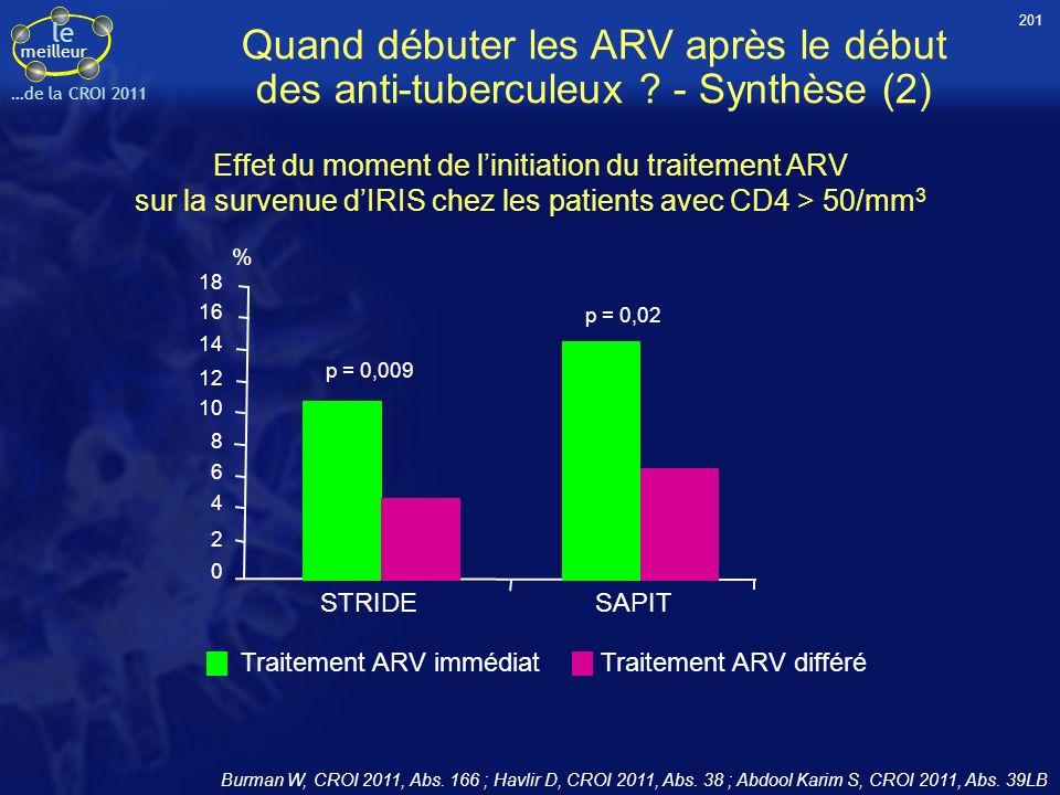 le meilleur …de la CROI 2011 Quand débuter les ARV après le début des anti-tuberculeux ? - Synthèse (2) Effet du moment de linitiation du traitement A