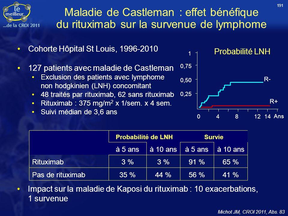 le meilleur …de la CROI 2011 Maladie de Castleman : effet bénéfique du rituximab sur la survenue de lymphome Cohorte Hôpital St Louis, 1996-2010 127 p