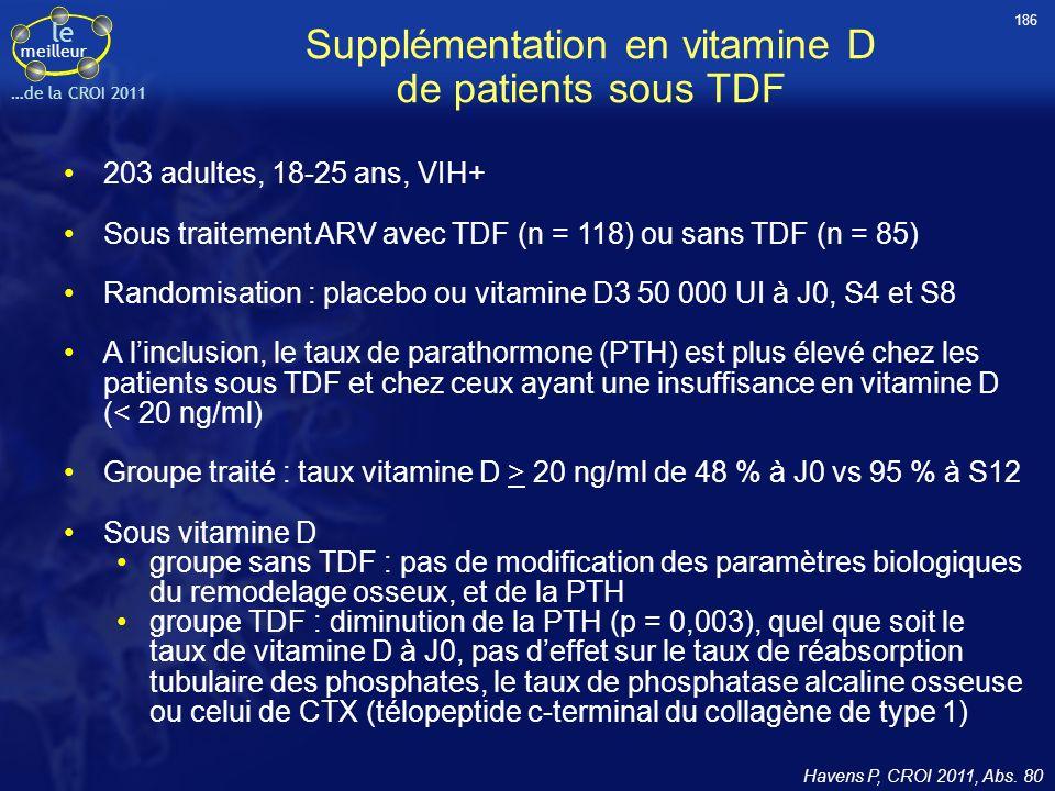 le meilleur …de la CROI 2011 Supplémentation en vitamine D de patients sous TDF 203 adultes, 18-25 ans, VIH+ Sous traitement ARV avec TDF (n = 118) ou
