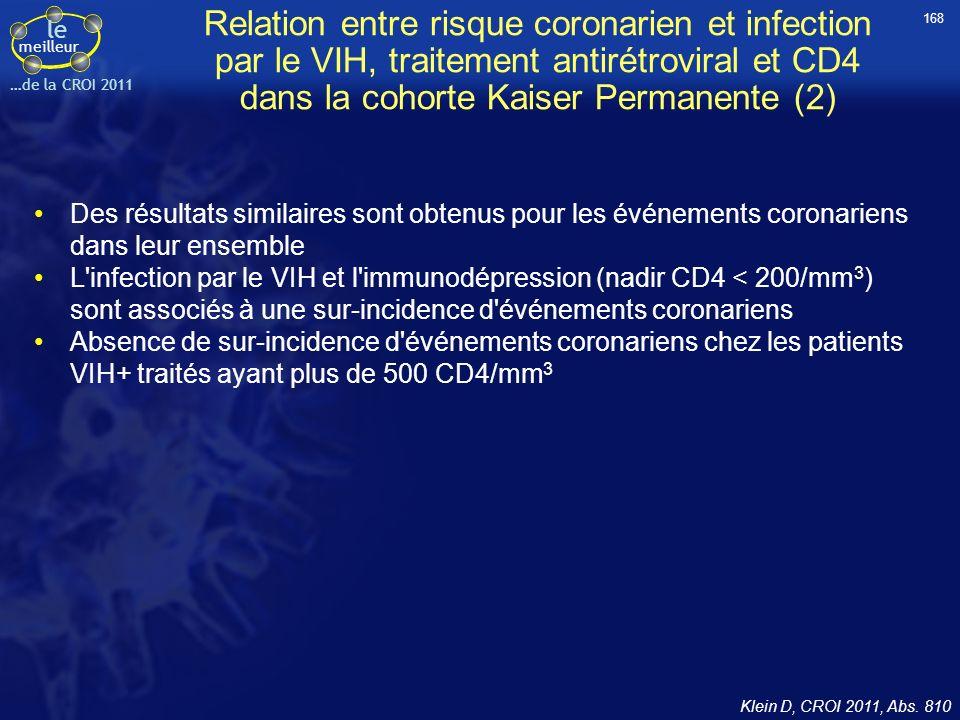 le meilleur …de la CROI 2011 Relation entre risque coronarien et infection par le VIH, traitement antirétroviral et CD4 dans la cohorte Kaiser Permane
