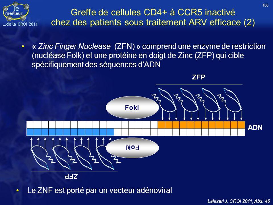 le meilleur …de la CROI 2011 Fokl ADN ZFP Fokl Greffe de cellules CD4+ à CCR5 inactivé chez des patients sous traitement ARV efficace (2) « Zinc Finge