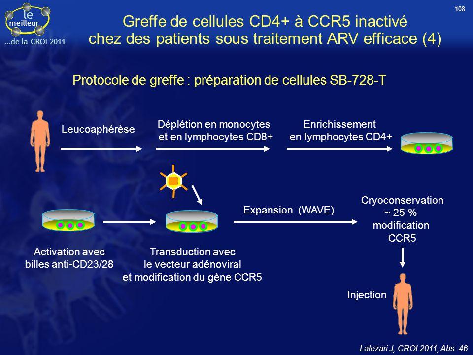 le meilleur …de la CROI 2011 Greffe de cellules CD4+ à CCR5 inactivé chez des patients sous traitement ARV efficace (4) Protocole de greffe : préparat
