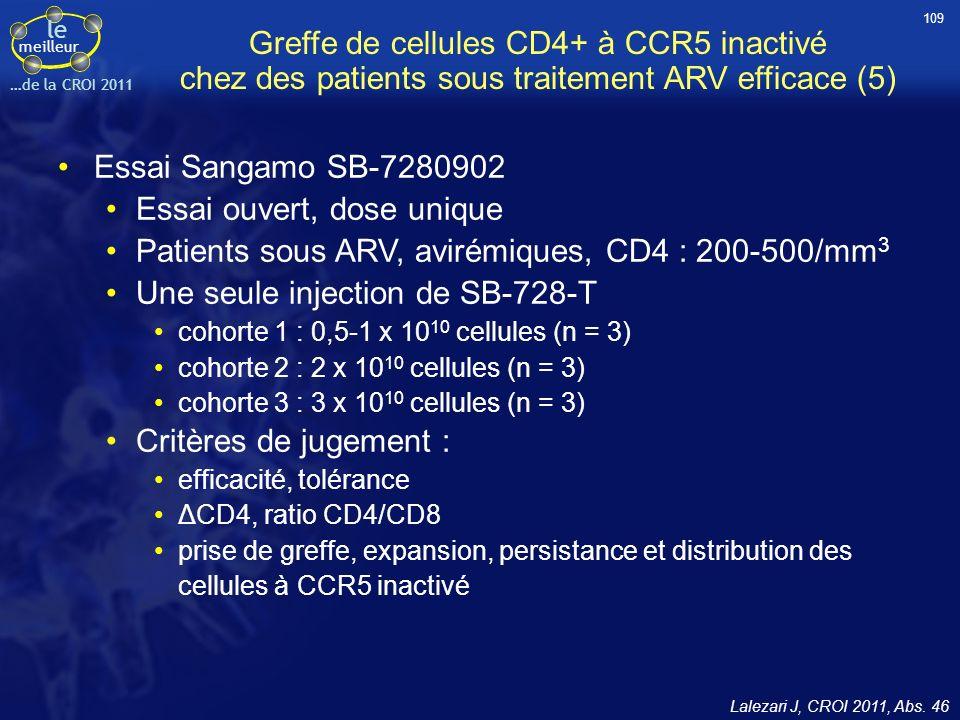 le meilleur …de la CROI 2011 Greffe de cellules CD4+ à CCR5 inactivé chez des patients sous traitement ARV efficace (5) Essai Sangamo SB-7280902 Essai