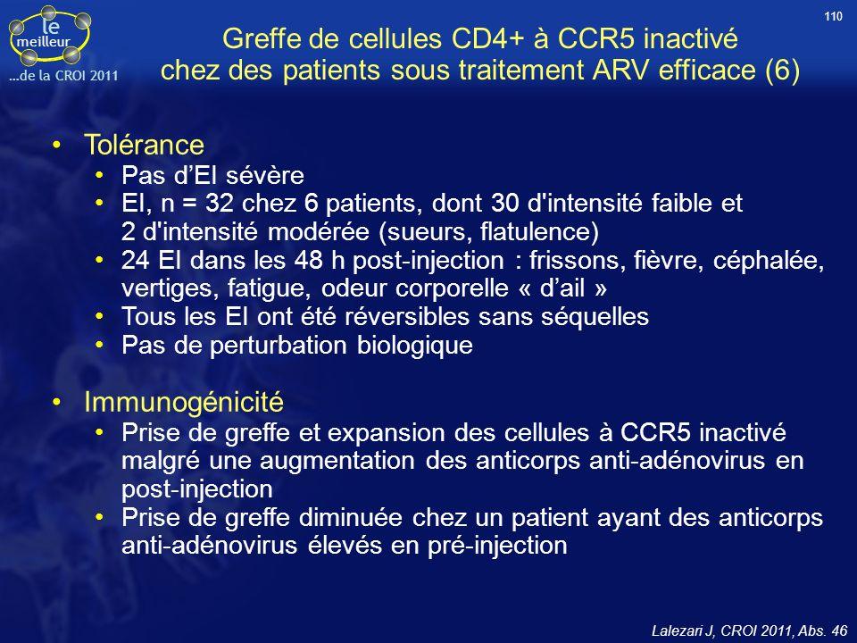 le meilleur …de la CROI 2011 Greffe de cellules CD4+ à CCR5 inactivé chez des patients sous traitement ARV efficace (6) Tolérance Pas dEI sévère EI, n