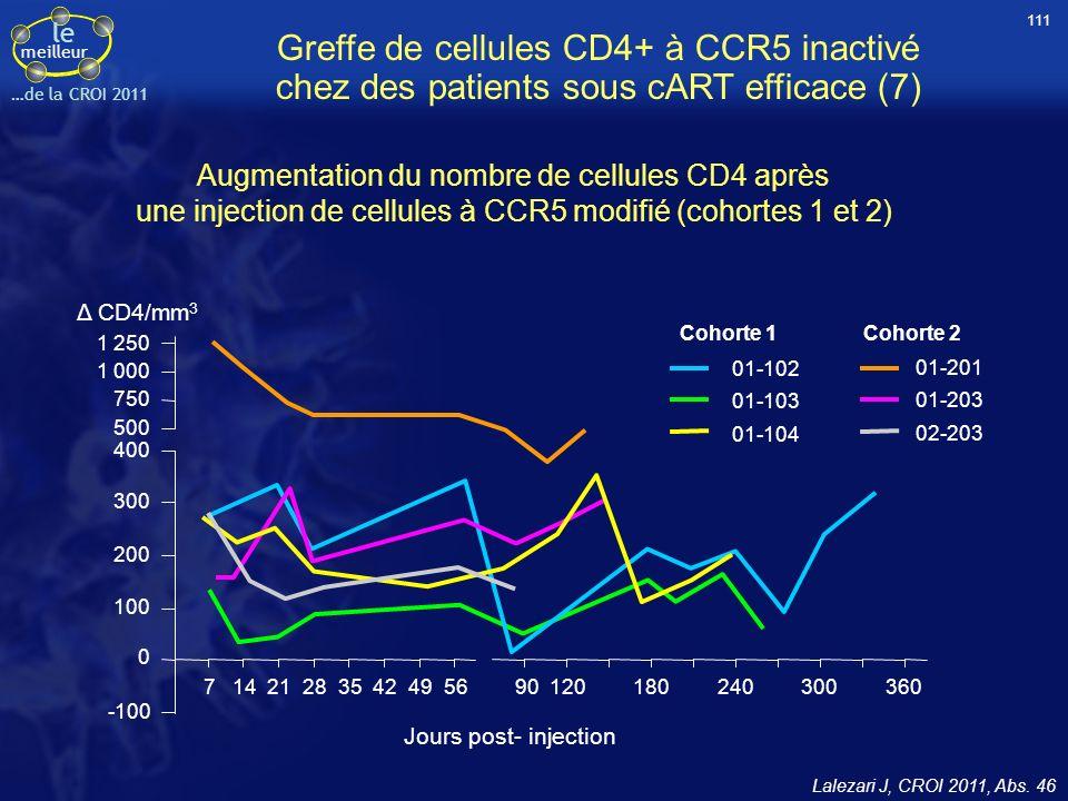 le meilleur …de la CROI 2011 Greffe de cellules CD4+ à CCR5 inactivé chez des patients sous cART efficace (7) Augmentation du nombre de cellules CD4 a