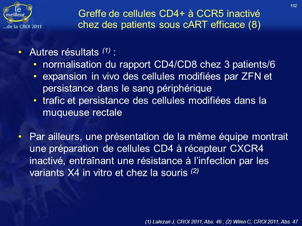 le meilleur …de la CROI 2011 Greffe de cellules CD4+ à CCR5 inactivé chez des patients sous cART efficace (8) Autres résultats (1) : normalisation du