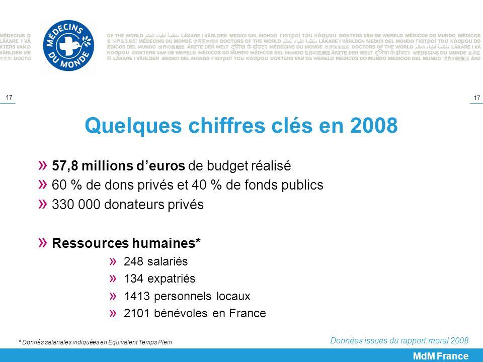 17 Quelques chiffres clés en 2008 » 57,8 millions deuros de budget réalisé » 60 % de dons privés et 40 % de fonds publics » 330 000 donateurs privés »