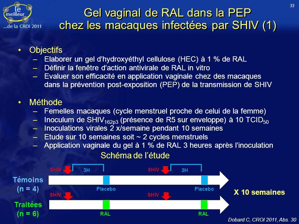 le meilleur …de la CROI 2011 Gel vaginal de RAL dans la PEP chez les macaques infectées par SHIV (1) Objectifs –Elaborer un gel dhydroxyéthyl cellulose (HEC) à 1 % de RAL –Définir la fenêtre daction antivirale de RAL in vitro –Evaluer son efficacité en application vaginale chez des macaques dans la prévention post-exposition (PEP) de la transmission de SHIV Méthode –Femelles macaques (cycle menstruel proche de celui de la femme) –Inoculum de SHIV 162p3 (présence de R5 sur enveloppe) à 10 TCID 50 –Inoculations virales 2 x/semaine pendant 10 semaines –Etude sur 10 semaines soit ~ 2 cycles menstruels –Application vaginale du gel à 1 % de RAL 3 heures après linoculation Dobard C, CROI 2011, Abs.