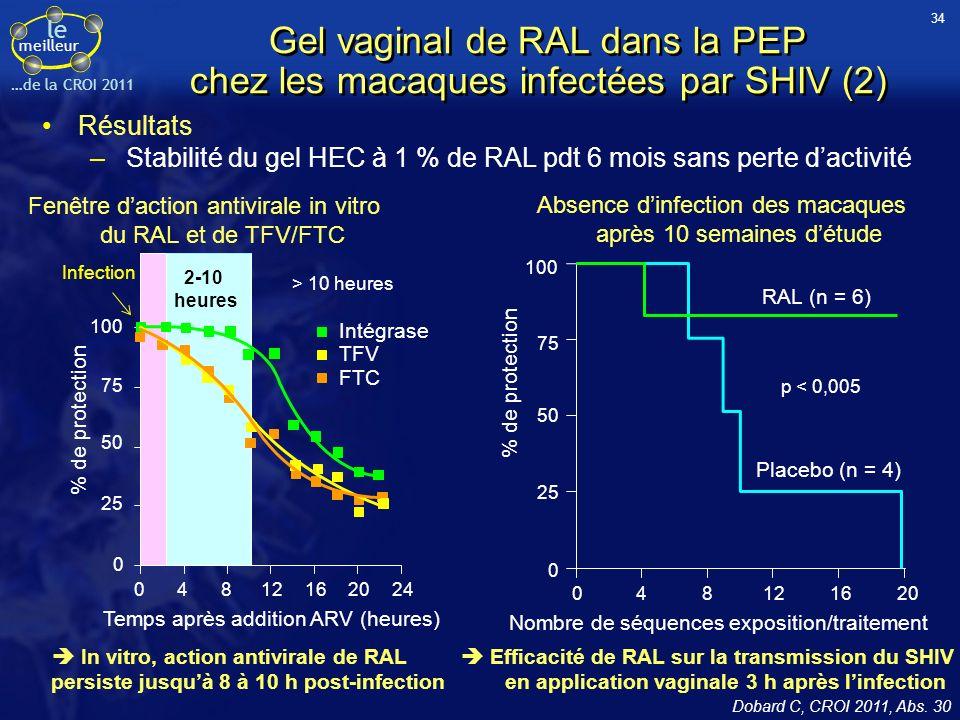 le meilleur …de la CROI 2011 Gel vaginal de RAL dans la PEP chez les macaques infectées par SHIV (2) Dobard C, CROI 2011, Abs.