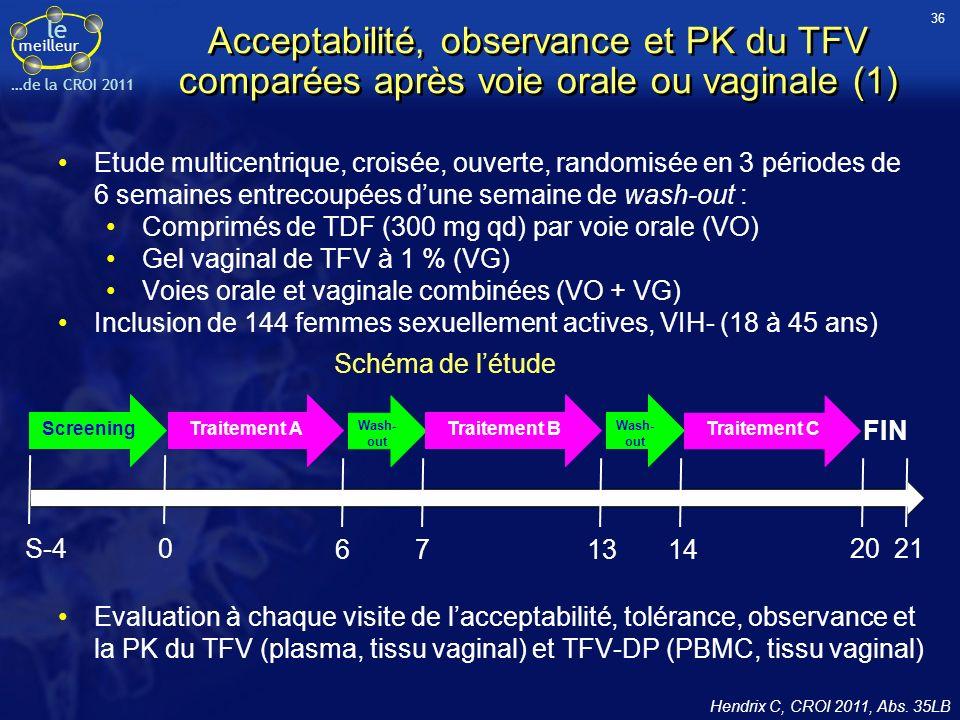 le meilleur …de la CROI 2011 Acceptabilité, observance et PK du TFV comparées après voie orale ou vaginale (1) Etude multicentrique, croisée, ouverte, randomisée en 3 périodes de 6 semaines entrecoupées dune semaine de wash-out : Comprimés de TDF (300 mg qd) par voie orale (VO) Gel vaginal de TFV à 1 % (VG) Voies orale et vaginale combinées (VO + VG) Inclusion de 144 femmes sexuellement actives, VIH- (18 à 45 ans) Hendrix C, CROI 2011, Abs.