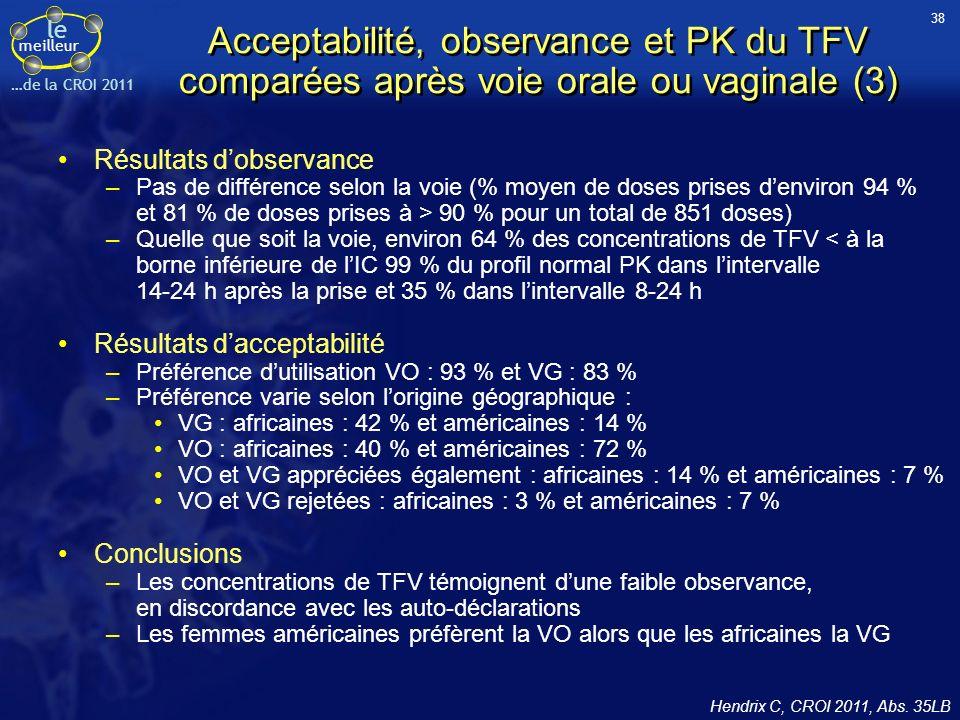 le meilleur …de la CROI 2011 Acceptabilité, observance et PK du TFV comparées après voie orale ou vaginale (3) Résultats dobservance –Pas de différence selon la voie (% moyen de doses prises denviron 94 % et 81 % de doses prises à > 90 % pour un total de 851 doses) –Quelle que soit la voie, environ 64 % des concentrations de TFV < à la borne inférieure de lIC 99 % du profil normal PK dans lintervalle 14-24 h après la prise et 35 % dans lintervalle 8-24 h Résultats dacceptabilité –Préférence dutilisation VO : 93 % et VG : 83 % –Préférence varie selon lorigine géographique : VG : africaines : 42 % et américaines : 14 % VO : africaines : 40 % et américaines : 72 % VO et VG appréciées également : africaines : 14 % et américaines : 7 % VO et VG rejetées : africaines : 3 % et américaines : 7 % Conclusions –Les concentrations de TFV témoignent dune faible observance, en discordance avec les auto-déclarations –Les femmes américaines préfèrent la VO alors que les africaines la VG Hendrix C, CROI 2011, Abs.