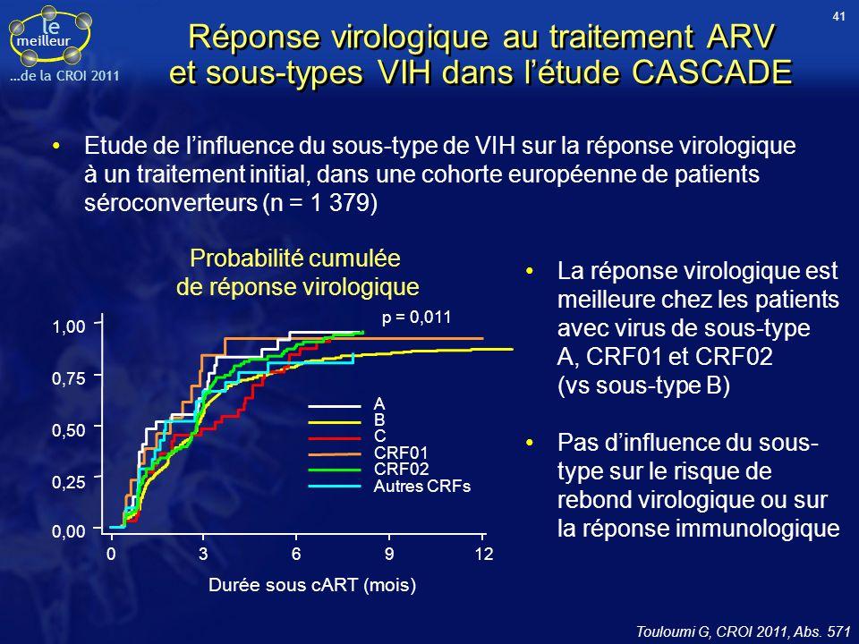 le meilleur …de la CROI 2011 Réponse virologique au traitement ARV et sous-types VIH dans létude CASCADE Etude de linfluence du sous-type de VIH sur la réponse virologique à un traitement initial, dans une cohorte européenne de patients séroconverteurs (n = 1 379) Touloumi G, CROI 2011, Abs.