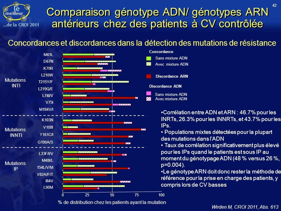 le meilleur …de la CROI 2011 Comparaison génotype ADN/ génotypes ARN antérieurs chez des patients à CV contrôlée Wirden M, CROI 2011, Abs.