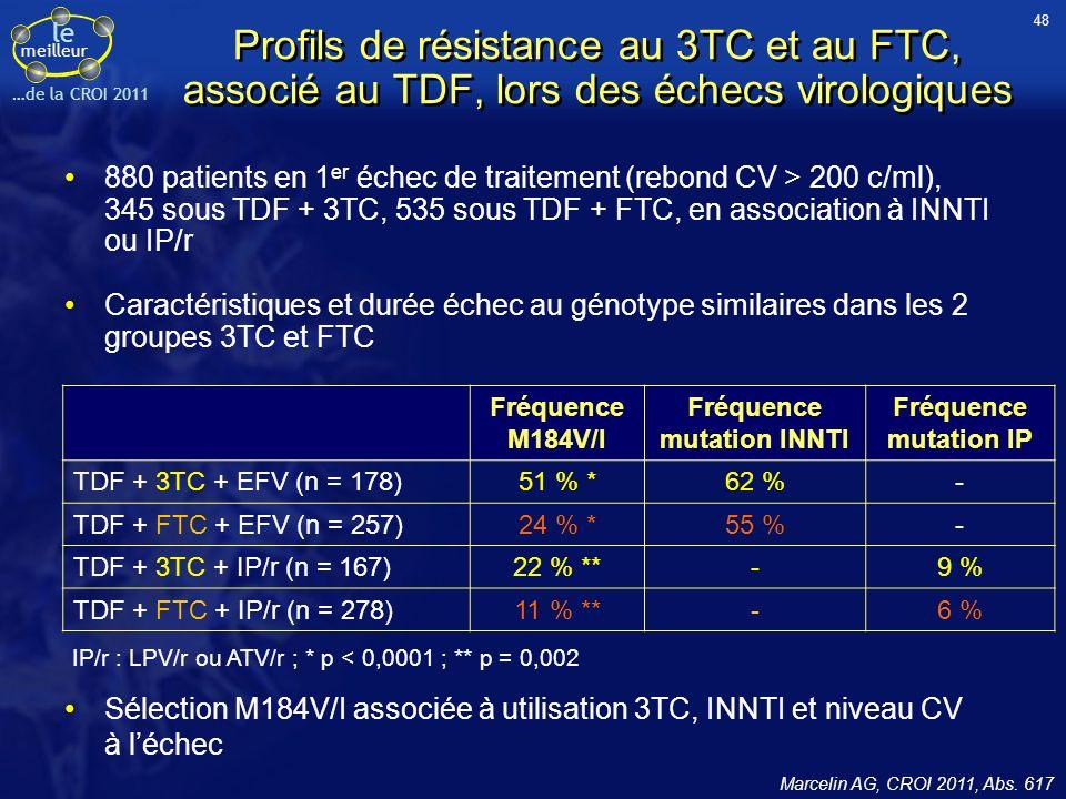 le meilleur …de la CROI 2011 Profils de résistance au 3TC et au FTC, associé au TDF, lors des échecs virologiques Fréquence M184V/I Fréquence mutation INNTI Fréquence mutation IP TDF + 3TC + EFV (n = 178)51 % *62 %- TDF + FTC + EFV (n = 257)24 % *55 %- TDF + 3TC + IP/r (n = 167)22 % **-9 % TDF + FTC + IP/r (n = 278)11 % **-6 % IP/r : LPV/r ou ATV/r ; * p < 0,0001 ; ** p = 0,002 880 patients en 1 er échec de traitement (rebond CV > 200 c/ml), 345 sous TDF + 3TC, 535 sous TDF + FTC, en association à INNTI ou IP/r Caractéristiques et durée échec au génotype similaires dans les 2 groupes 3TC et FTC Sélection M184V/I associée à utilisation 3TC, INNTI et niveau CV à léchec Marcelin AG, CROI 2011, Abs.