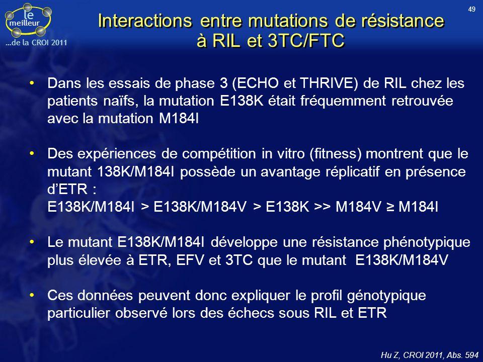 le meilleur …de la CROI 2011 Interactions entre mutations de résistance à RIL et 3TC/FTC Dans les essais de phase 3 (ECHO et THRIVE) de RIL chez les patients naïfs, la mutation E138K était fréquemment retrouvée avec la mutation M184I Des expériences de compétition in vitro (fitness) montrent que le mutant 138K/M184I possède un avantage réplicatif en présence dETR : E138K/M184I > E138K/M184V > E138K >> M184V M184I Le mutant E138K/M184I développe une résistance phénotypique plus élevée à ETR, EFV et 3TC que le mutant E138K/M184V Ces données peuvent donc expliquer le profil génotypique particulier observé lors des échecs sous RIL et ETR Hu Z, CROI 2011, Abs.
