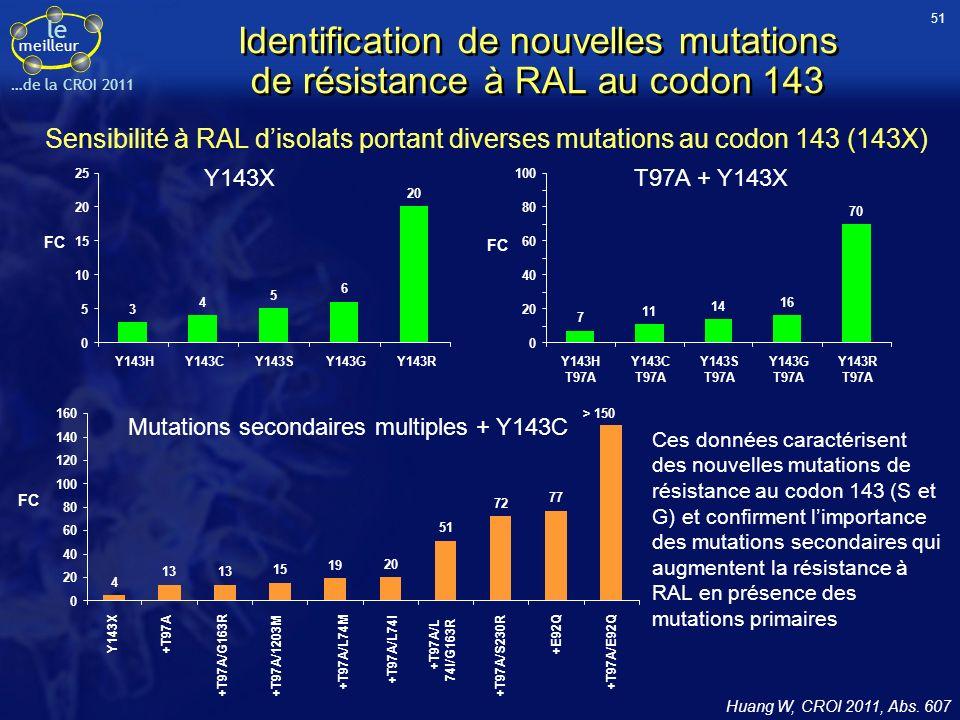 le meilleur …de la CROI 2011 Identification de nouvelles mutations de résistance à RAL au codon 143 > 150 7 11 14 16 70 0 20 40 60 80 100 Y143H T97A Y143C T97A Y143S T97A Y143G T97A Y143R T97A FC T97A + Y143X FC 3 4 5 6 20 0 5 10 15 20 25 Y143HY143CY143SY143GY143R Y143X 4 13 15 19 20 51 72 77 0 20 40 60 80 100 120 140 160 FC Mutations secondaires multiples + Y143C Y143X +T97A +T97A/G163R +T97A/1203M +T97A/L74M +T97A/L74I +T97A/L 74I/G163R +T97A/S230R +E92Q +T97A/E92Q Huang W, CROI 2011, Abs.