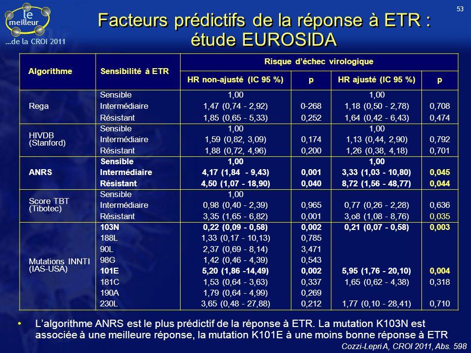 le meilleur …de la CROI 2011 Facteurs prédictifs de la réponse à ETR : étude EUROSIDA Lalgorithme ANRS est le plus prédictif de la réponse à ETR.