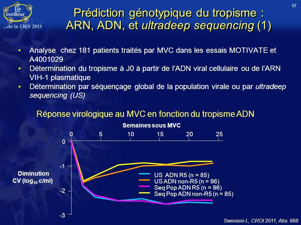 le meilleur …de la CROI 2011 Prédiction génotypique du tropisme : ARN, ADN, et ultradeep sequencing (1) 0 -2 -3 0510152025 US ADN R5 (n = 85) US ADN non-R5 (n = 96) Seq Pop ADN R5 (n = 96) Seq Pop ADN non-R5 (n = 85) Semaines sous MVC Diminution CV (log 10 c/ml) Analyse chez 181 patients traités par MVC dans les essais MOTIVATE et A4001029 Détermination du tropisme à J0 à partir de lADN viral cellulaire ou de lARN VIH-1 plasmatique Détermination par séquençage global de la population virale ou par ultradeep sequencing (US) Swenson L, CROI 2011, Abs.