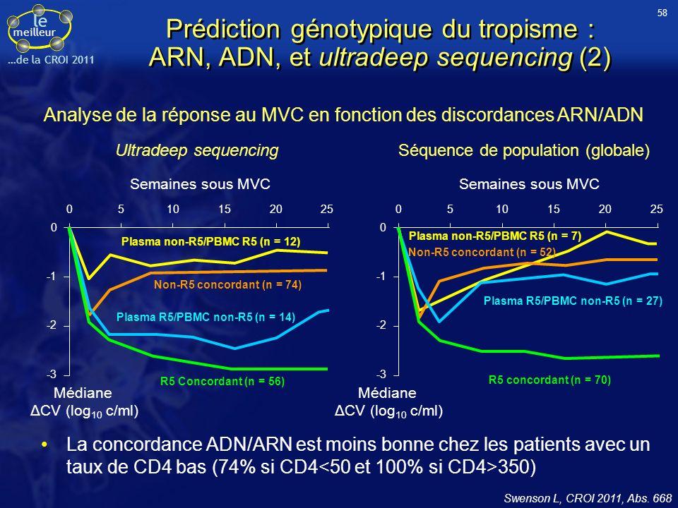 le meilleur …de la CROI 2011 Prédiction génotypique du tropisme : ARN, ADN, et ultradeep sequencing (2) La concordance ADN/ARN est moins bonne chez les patients avec un taux de CD4 bas (74% si CD4 350) Ultradeep sequencingSéquence de population (globale) Semaines sous MVC 0510152025 0 -2 -3 Plasma non-R5/PBMC R5 (n = 12) Non-R5 concordant (n = 74) Plasma R5/PBMC non-R5 (n = 14) R5 Concordant (n = 56) Médiane ΔCV (log 10 c/ml) Swenson L, CROI 2011, Abs.