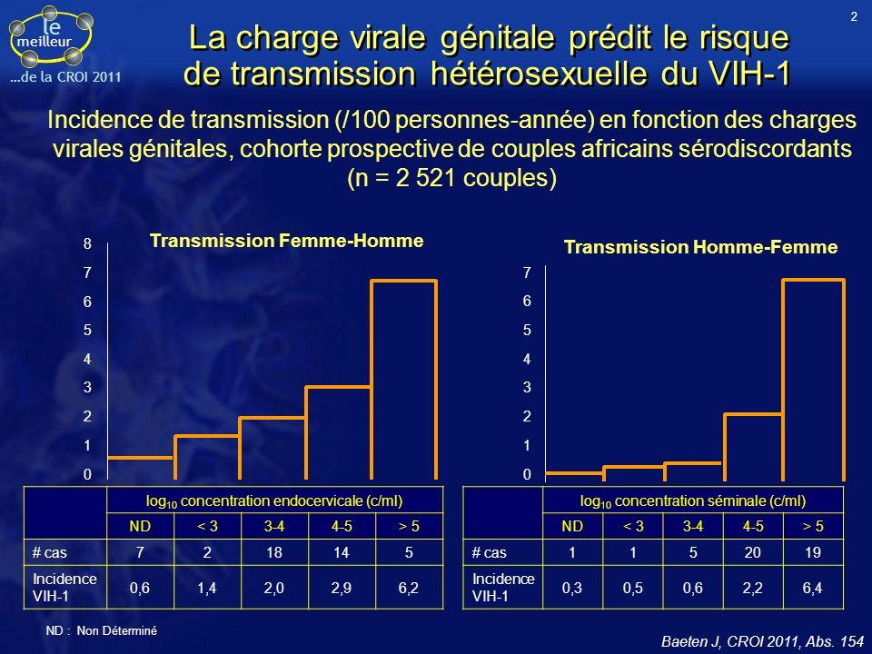le meilleur …de la CROI 2011 La charge virale génitale prédit le risque de transmission hétérosexuelle du VIH-1 1 2 3 4 6 7 5 0 1 2 3 4 6 7 8 5 0 Transmission Femme-Homme Transmission Homme-Femme Incidence de transmission (/100 personnes-année) en fonction des charges virales génitales, cohorte prospective de couples africains sérodiscordants (n = 2 521 couples) log 10 concentration endocervicale (c/ml) ND< 33-44-5> 5 # cas7218145 Incidence VIH-1 0,61,42,02,96,2 log 10 concentration séminale (c/ml) ND< 33-44-5> 5 # cas1152019 Incidence VIH-1 0,30,50,62,26,4 ND : Non Déterminé Baeten J, CROI 2011, Abs.
