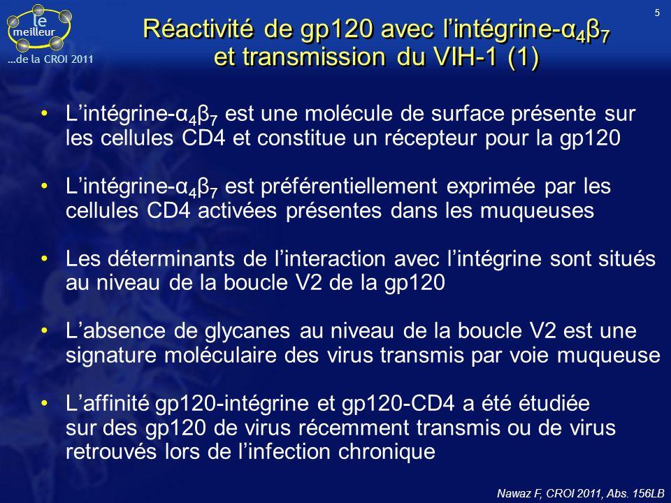 le meilleur …de la CROI 2011 Réactivité de gp120 avec lintégrine-α 4 β 7 et transmission du VIH-1 (1) Lintégrine-α 4 β 7 est une molécule de surface présente sur les cellules CD4 et constitue un récepteur pour la gp120 Lintégrine-α 4 β 7 est préférentiellement exprimée par les cellules CD4 activées présentes dans les muqueuses Les déterminants de linteraction avec lintégrine sont situés au niveau de la boucle V2 de la gp120 Labsence de glycanes au niveau de la boucle V2 est une signature moléculaire des virus transmis par voie muqueuse Laffinité gp120-intégrine et gp120-CD4 a été étudiée sur des gp120 de virus récemment transmis ou de virus retrouvés lors de linfection chronique Nawaz F, CROI 2011, Abs.