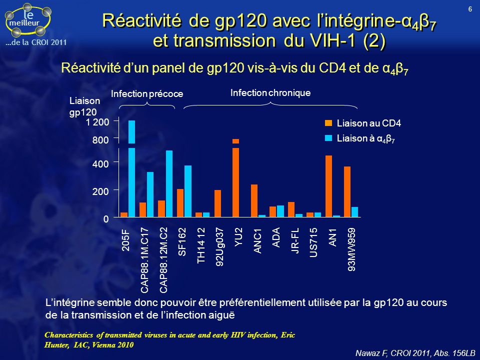 le meilleur …de la CROI 2011 Infection précoce 0 200 400 800 1 200 Liaison au CD4 Liaison à α 4 β 7 Infection chronique 205F CAP88.1M.C17CAP88.12M.C2 SF162 TH14 12 92Ug037 YU2 ANC1 ADA JR-FL US715 AN1 93MW959 Liaison gp120 Réactivité dun panel de gp120 vis-à-vis du CD4 et de α 4 β 7 Réactivité de gp120 avec lintégrine-α 4 β 7 et transmission du VIH-1 (2) Nawaz F, CROI 2011, Abs.