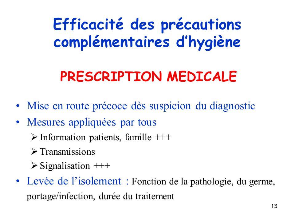 13 Efficacité des précautions complémentaires dhygiène PRESCRIPTION MEDICALE Mise en route précoce dès suspicion du diagnostic Mesures appliquées par