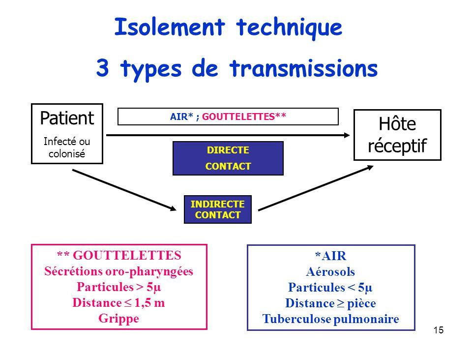 15 3 types de transmissions *AIR Aérosols Particules < 5µ Distance pièce Tuberculose pulmonaire Hôte réceptif Patient Infecté ou colonisé AIR* ; GOUTT