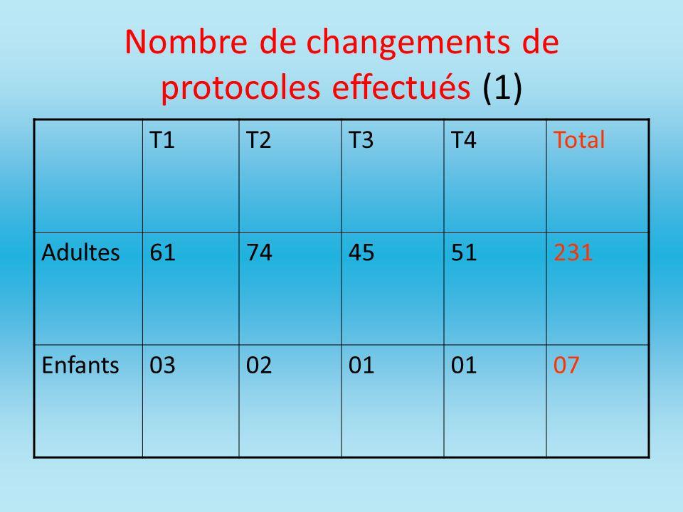Nombre de changements de protocoles effectués (1) T1T2T3T4Total Adultes61744551231 Enfants030201 07
