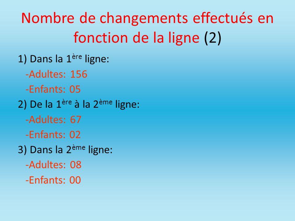 Nombre de changements effectués en fonction de la ligne (2) 1) Dans la 1 ère ligne: -Adultes: 156 -Enfants: 05 2) De la 1 ère à la 2 ème ligne: -Adult