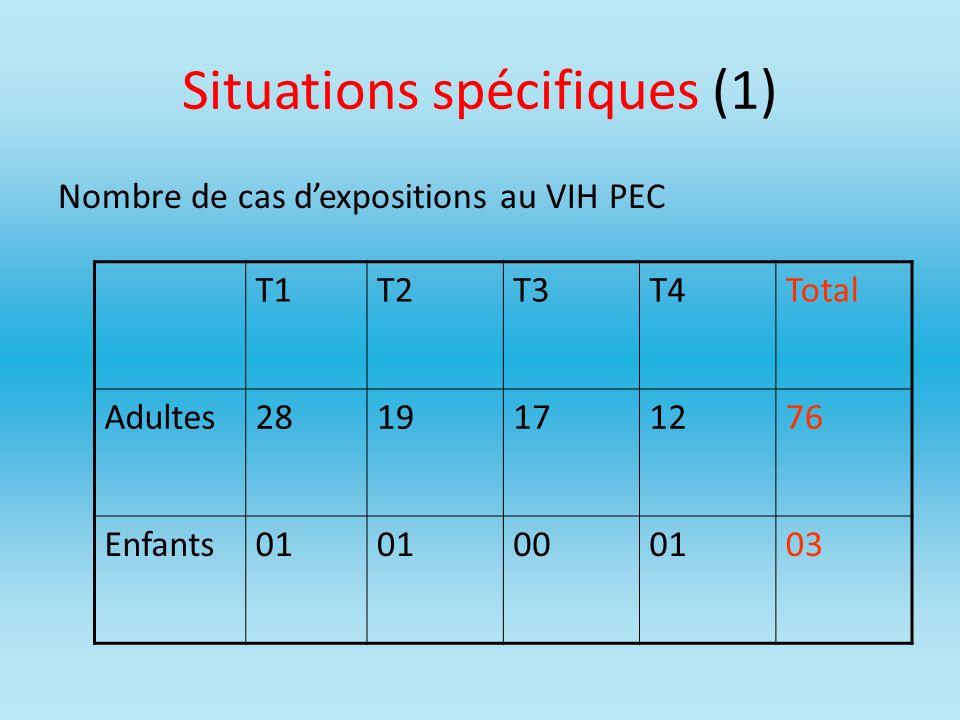 Situations spécifiques (1) Nombre de cas dexpositions au VIH PEC T1T2T3T4Total Adultes2819171276 Enfants01 000103