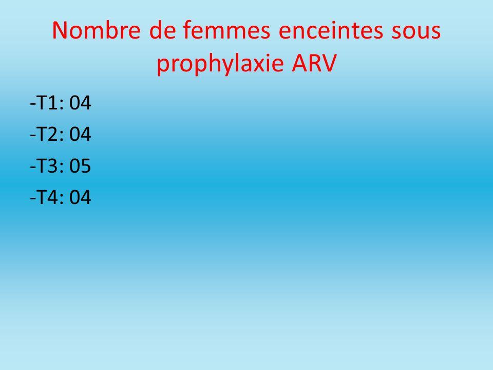 Nombre de femmes enceintes sous prophylaxie ARV -T1: 04 -T2: 04 -T3: 05 -T4: 04