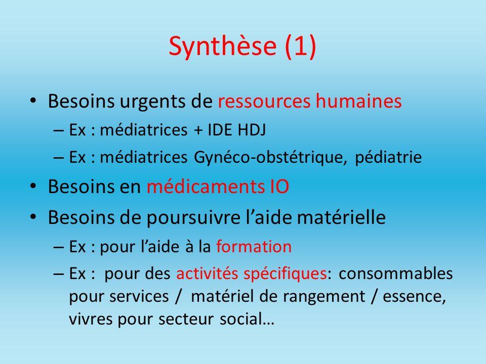 Synthèse (1) Besoins urgents de ressources humaines – Ex : médiatrices + IDE HDJ – Ex : médiatrices Gynéco-obstétrique, pédiatrie Besoins en médicamen