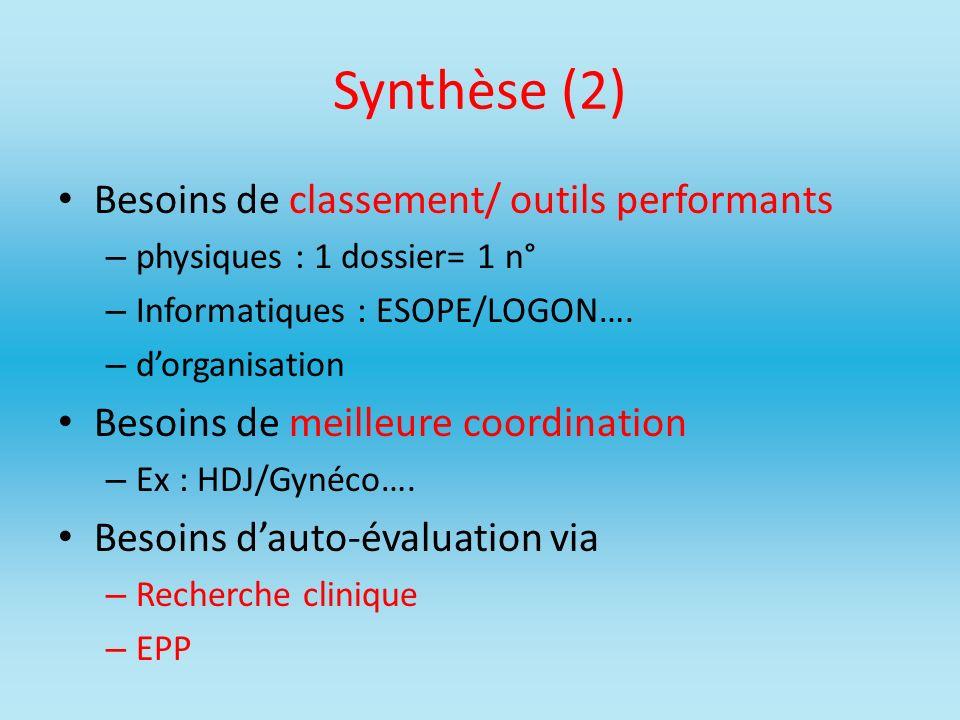 Synthèse (2) Besoins de classement/ outils performants – physiques : 1 dossier= 1 n° – Informatiques : ESOPE/LOGON…. – dorganisation Besoins de meille
