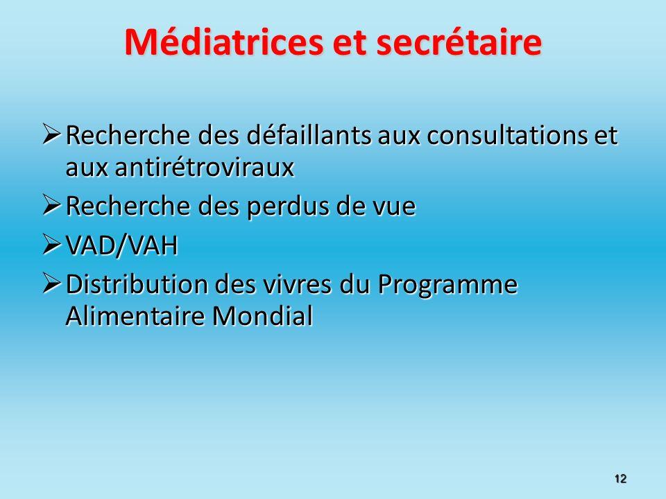 Médiatrices et secrétaire Recherche des défaillants aux consultations et aux antirétroviraux Recherche des défaillants aux consultations et aux antiré