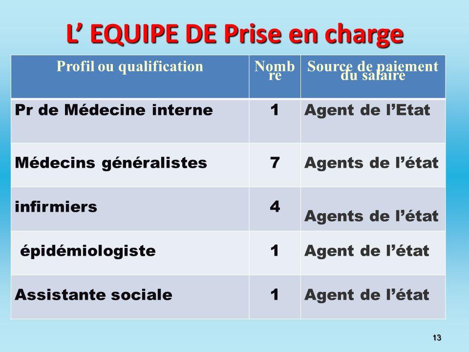 L EQUIPE DE Prise en charge Profil ou qualification Nomb re Source de paiement du salaire Pr de Médecine interne1Agent de lEtat Médecins généralistes7