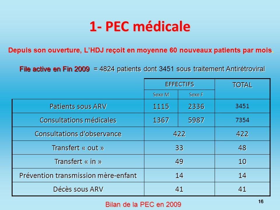 16 1- PEC médicale EFFECTIFSTOTAL Sexe M Sexe F Patients sous ARV 11152336 3451 Consultations médicales 13675987 7354 Consultations dobservance 422422