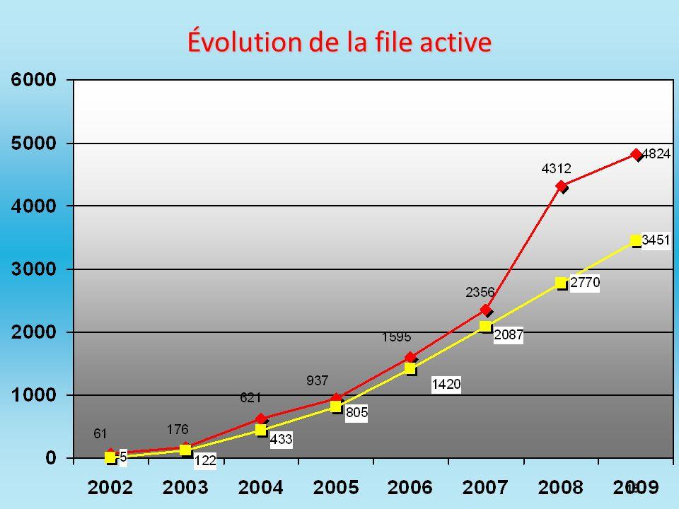 18 Évolution de la file active