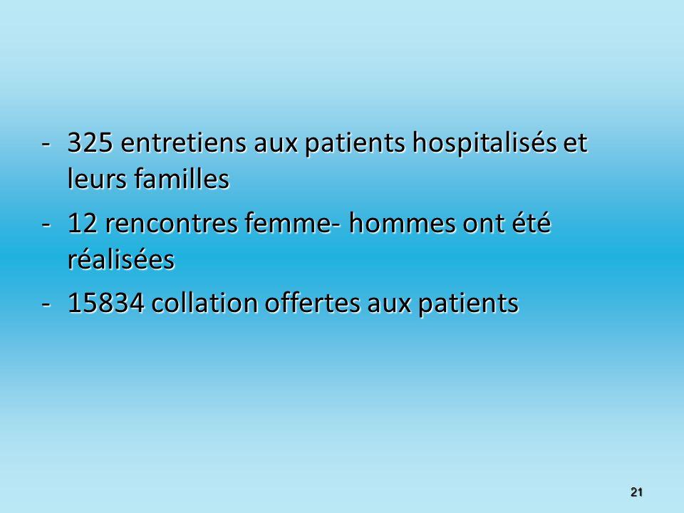 -325 entretiens aux patients hospitalisés et leurs familles -12 rencontres femme- hommes ont été réalisées -15834 collation offertes aux patients 21