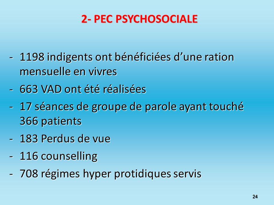 2- PEC PSYCHOSOCIALE -1198 indigents ont bénéficiées dune ration mensuelle en vivres -663 VAD ont été réalisées -17 séances de groupe de parole ayant